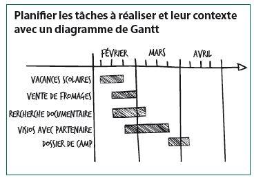 planifier-gantt-taches